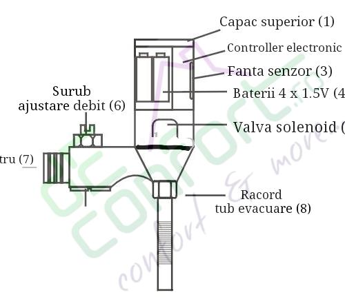 Baterie pisoar cu senzor automata PS130